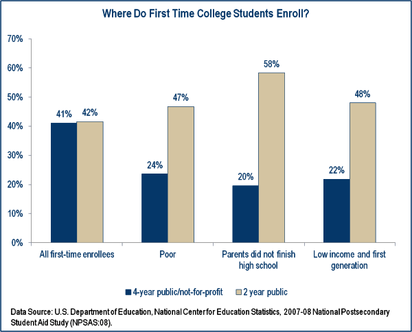 fig1_where do college students enroll